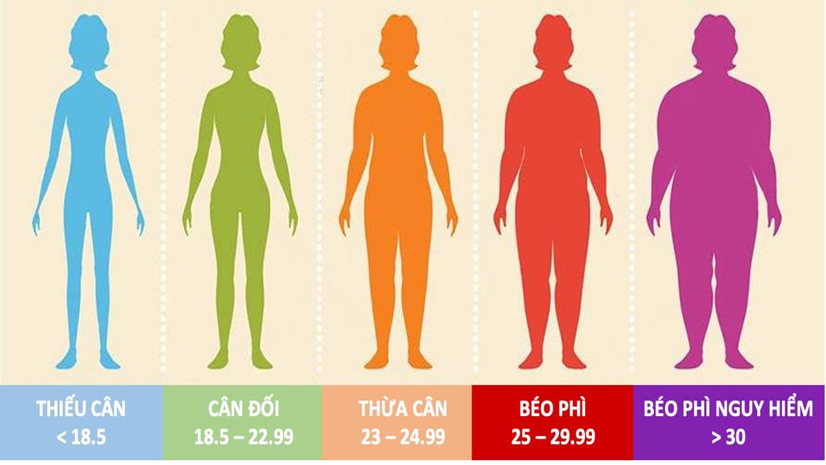 Ai béo phì theo chỉ BMI