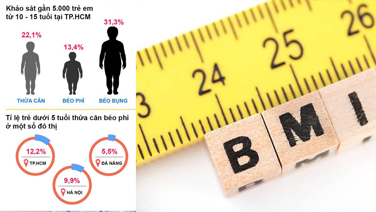 tỷ lệ béo phì ngày càng tăng